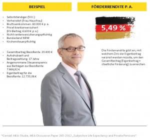 Beispiel Basis Rente