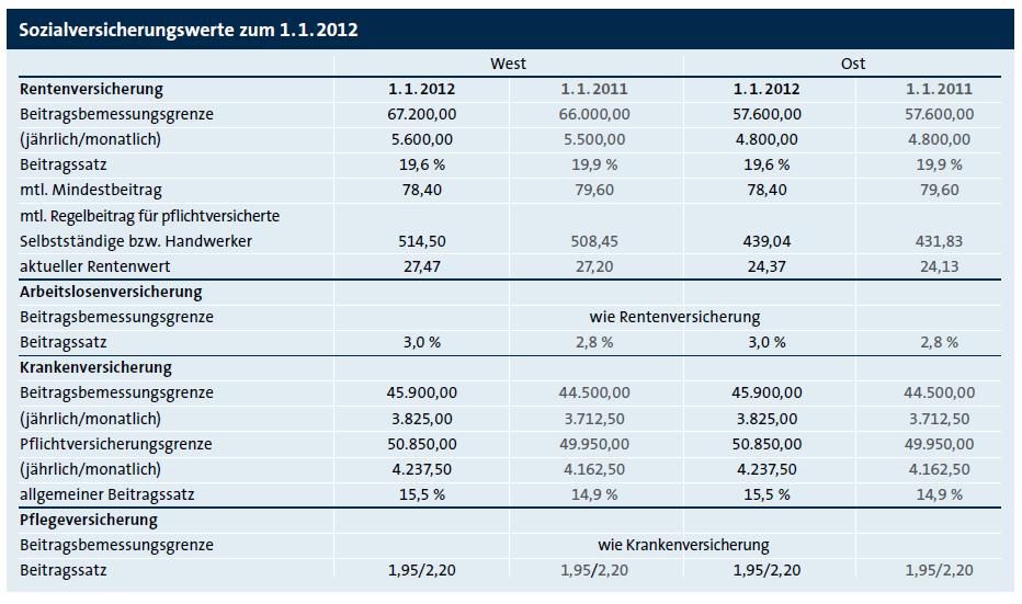 Sozialversicherungswerte 2012 - Die ...
